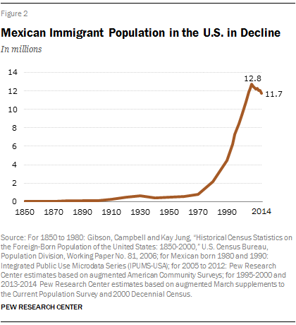 mexican immigrants in the united states For the first time in more than four decades, more mexican immigrants are returning to their home country than coming to the united states, according to a report released thursday from 2009 to 2014, an estimated 870,000 mexicans came to the united states while 1 million returned home, a net .
