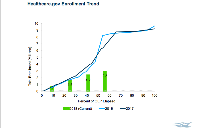 In Texas, Obamacare enrollment up despite shorter sign-up window