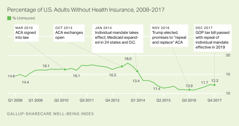 3.2 million more Americans were uninsured in 2017